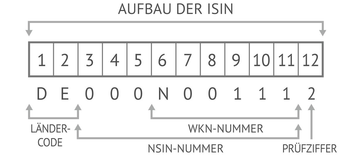 Die WKN-Nummer ist in der ISIN-Nummer eingebettet. In der ISIN reicht die WKN von der sechsten bis zur elften Stelle.